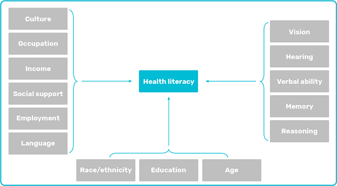 graphic: the words HEALTH LITERACY at the centre, surrounded by the words Culture, Occupation, Income, Social Support, Employment, Language, Race/ethnicity, Education, Age, Vision, Hearing, Verbal ability, Memory, Reasoning